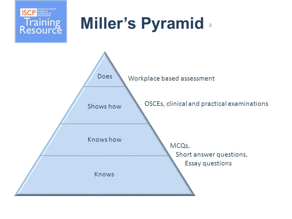 Miller's Pyramid 2 Shows how Knows how Knows Does Workplace based assessment OSCEs, clinical and practical examinations MCQs, Short answer questions, Essay questions