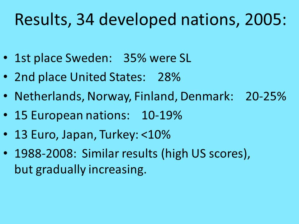 Results, 34 developed nations, 2005: 1st place Sweden: 35% were SL 2nd place United States: 28% Netherlands, Norway, Finland, Denmark: 20-25% 15 European nations: 10-19% 13 Euro, Japan, Turkey: <10% 1988-2008: Similar results (high US scores), but gradually increasing.