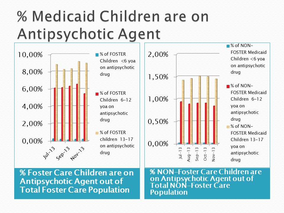 % Foster Care Children are on Antipsychotic Agent out of Total Foster Care Population % NON-Foster Care Children are on Antipsychotic Agent out of Total NON-Foster Care Population