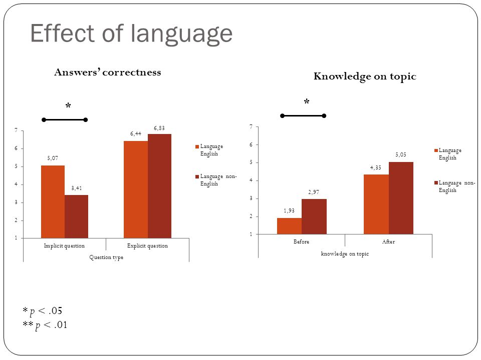 Effect of language Answers' correctness * p <.05 ** p <.01 Knowledge on topic * *