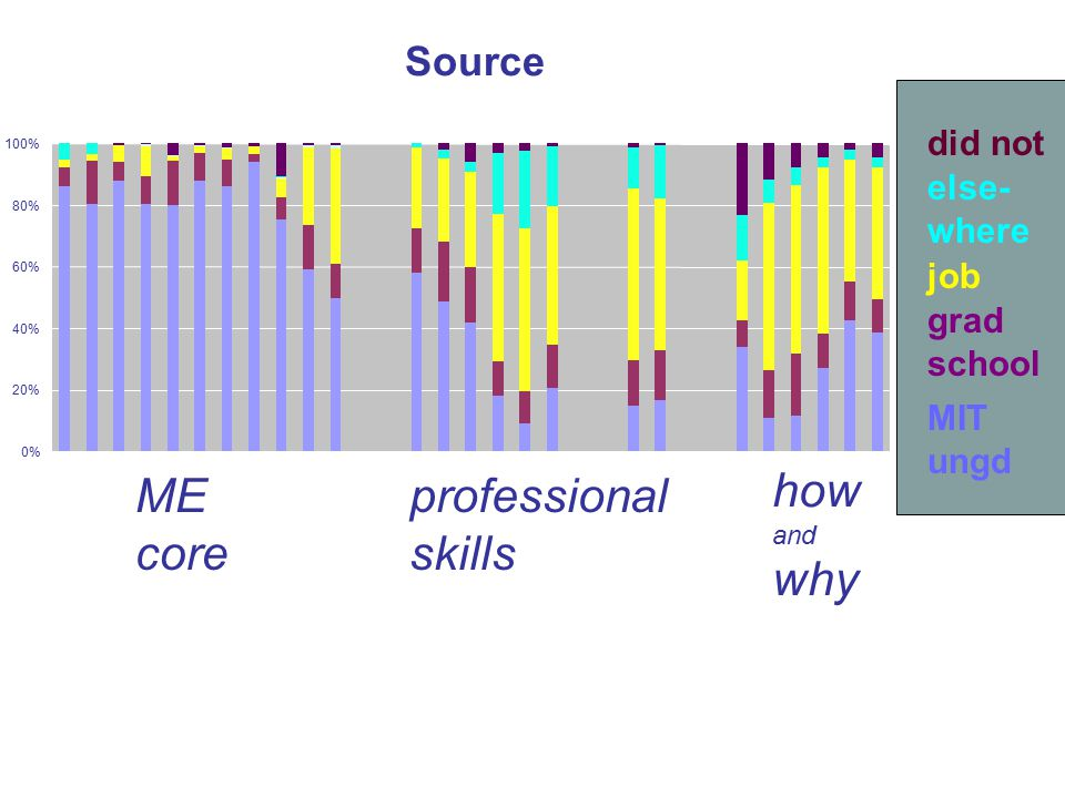 Source 0% 20% 40% 60% 80% 100% grad school MIT ungd did not else- where job how and why professional skills ME core