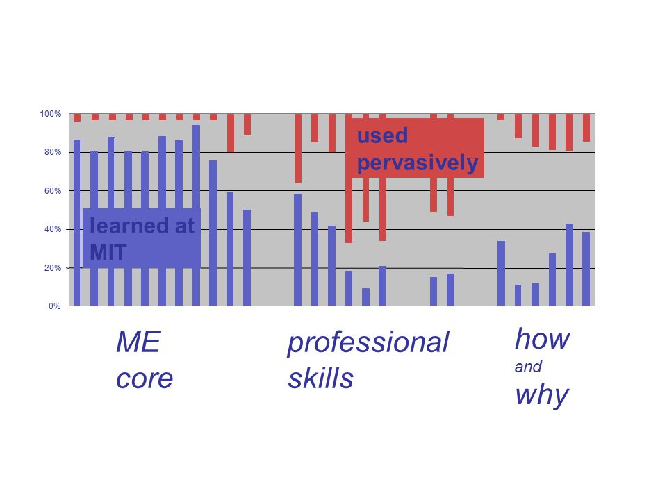 20% 40% 60% 80% 100% used pervasively 0% learned at MIT how and why professional skills ME core
