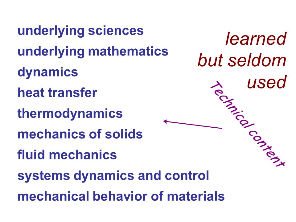 underlying sciences underlying mathematics mechanics of solids mechanical behavior of materials systems dynamics and control dynamics fluid mechanics thermodynamics heat transfer learned but seldom used