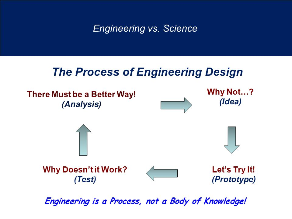 Engineering vs. Science Let's Try It. (Prototype) Why Doesn't it Work.