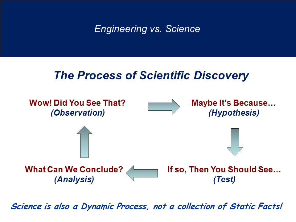 Engineering vs. Science Wow! Did You See That? (Observation) Maybe It's Because… (Hypothesis) If so, Then You Should See… (Test) What Can We Conclude?