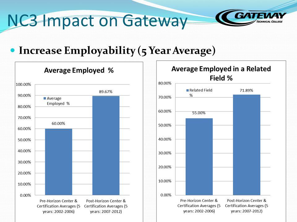 NC3 Impact on Gateway Increase Employability (5 Year Average) 24