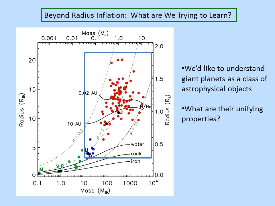 Beyond Radius Inflation: What are We Trying to Learn.