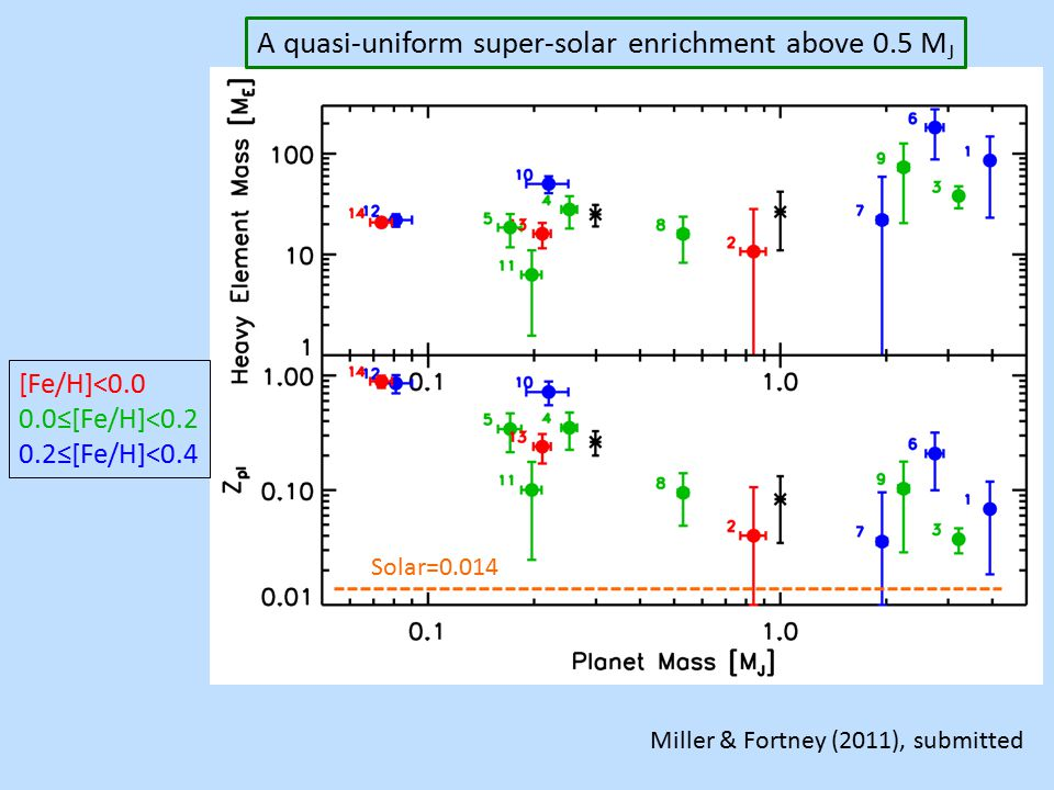 Miller & Fortney (2011), submitted A quasi-uniform super-solar enrichment above 0.5 M J Solar=0.014 [Fe/H]<0.0 0.0≤[Fe/H]<0.2 0.2≤[Fe/H]<0.4
