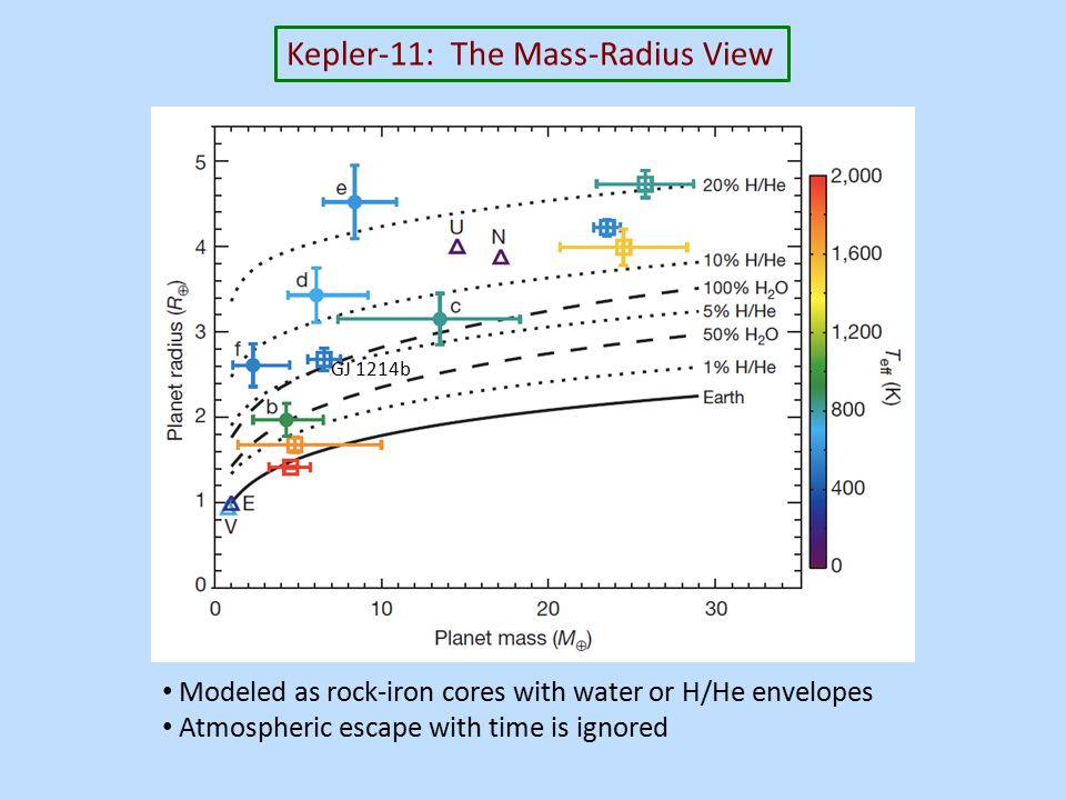 Kepler-11: The Mass-Radius View Modeled as rock-iron cores with water or H/He envelopes Atmospheric escape with time is ignored GJ 1214b