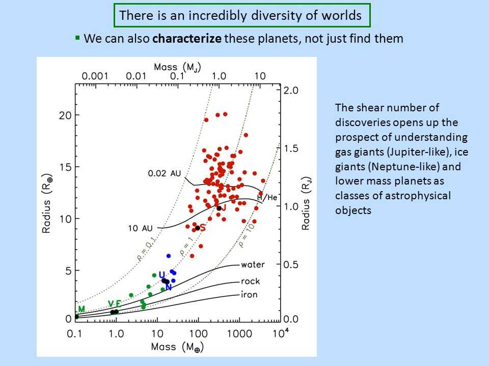 Late 2006  We can also characterize these planets, not just find them There is an incredibly diversity of worlds The shear number of discoveries opens up the prospect of understanding gas giants (Jupiter-like), ice giants (Neptune-like) and lower mass planets as classes of astrophysical objects