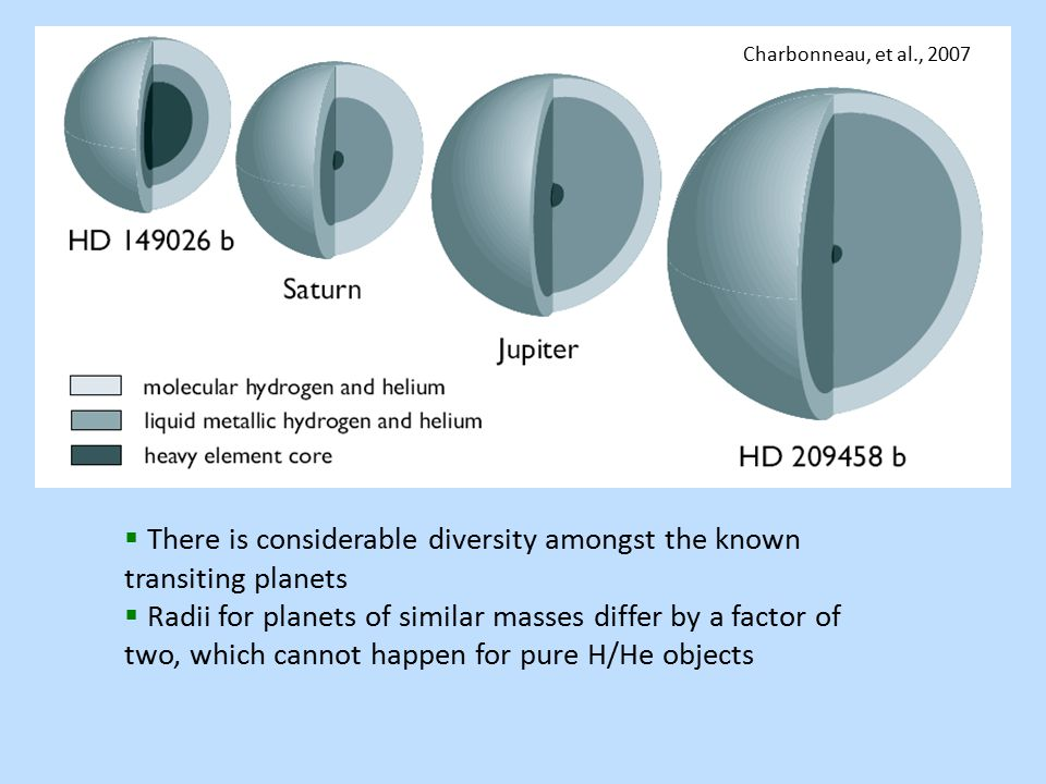 Charbonneau, et al., 2007  There is considerable diversity amongst the known transiting planets  Radii for planets of similar masses differ by a factor of two, which cannot happen for pure H/He objects