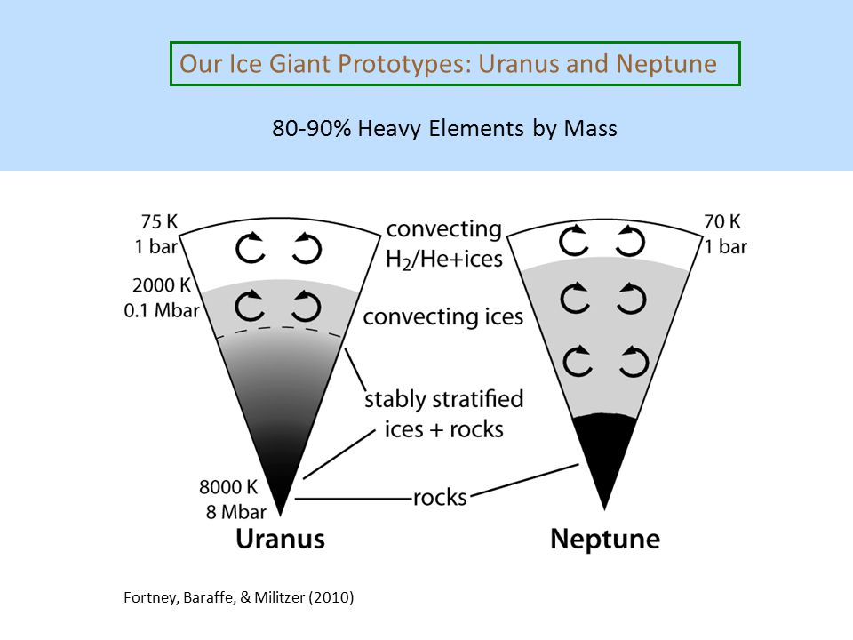 Fortney, Baraffe, & Militzer (2010) Our Ice Giant Prototypes: Uranus and Neptune 80-90% Heavy Elements by Mass