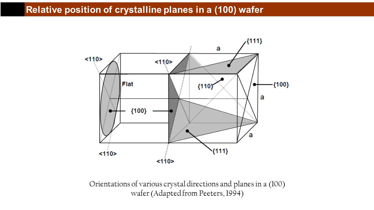 Relative position of crystalline planes in a (100) wafer Orientations of various crystal directions and planes in a (100) wafer (Adapted from Peeters, 1994)