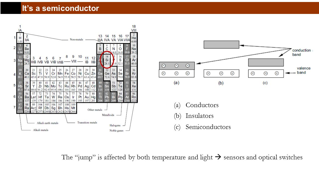 It's a semiconductor (a)Conductors (b)Insulators (c)Semiconductors The jump is affected by both temperature and light  sensors and optical switches