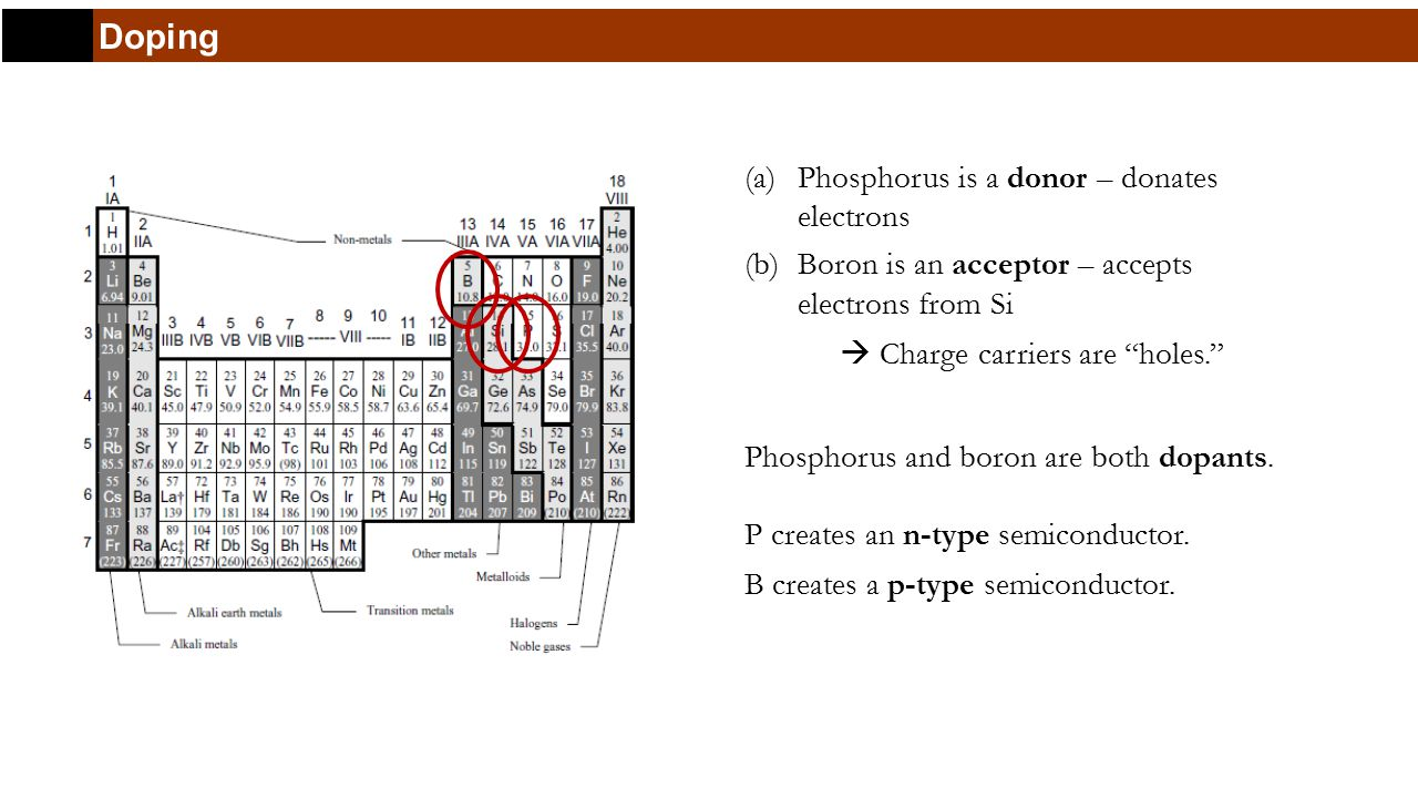 Doping (a)Phosphorus is a donor – donates electrons (b)Boron is an acceptor – accepts electrons from Si  Charge carriers are holes. Phosphorus and boron are both dopants.