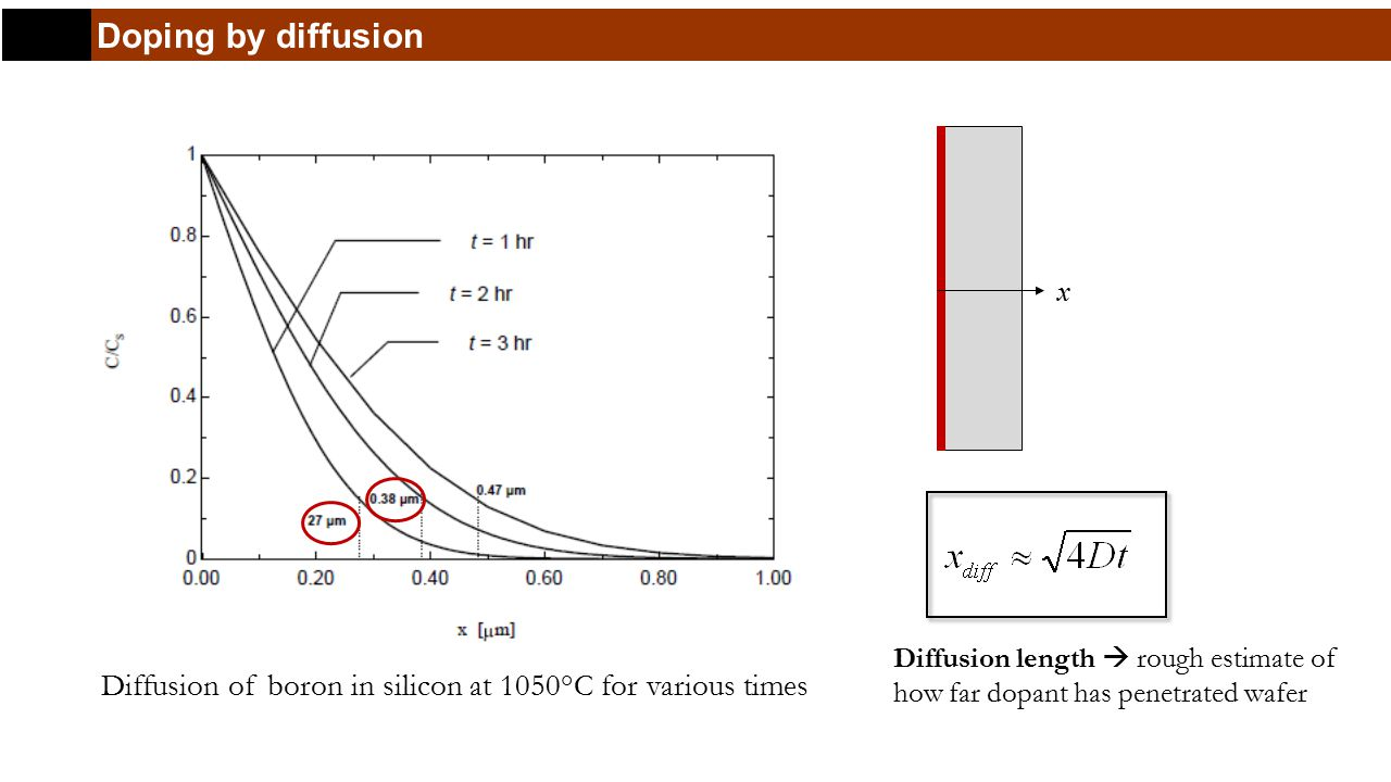 Doping by diffusion Diffusion of boron in silicon at 1050°C for various times x Diffusion length  rough estimate of how far dopant has penetrated wafer