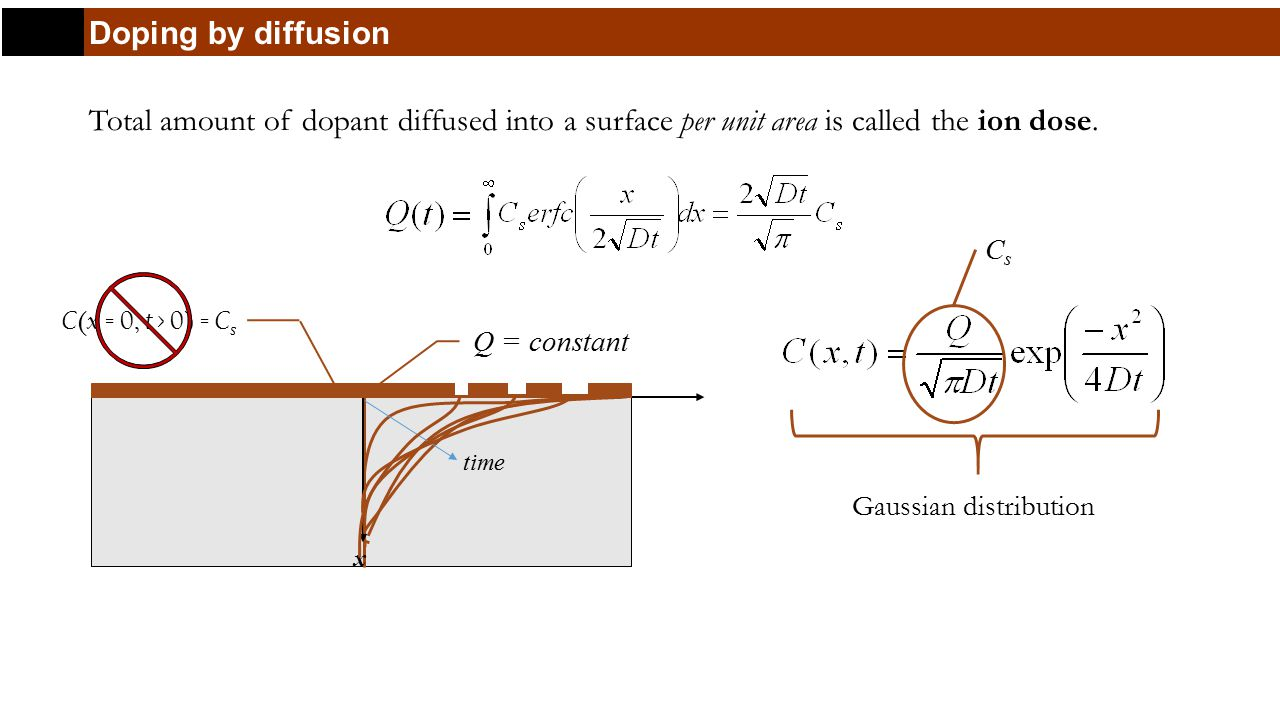 Doping by diffusion Total amount of dopant diffused into a surface per unit area is called the ion dose.