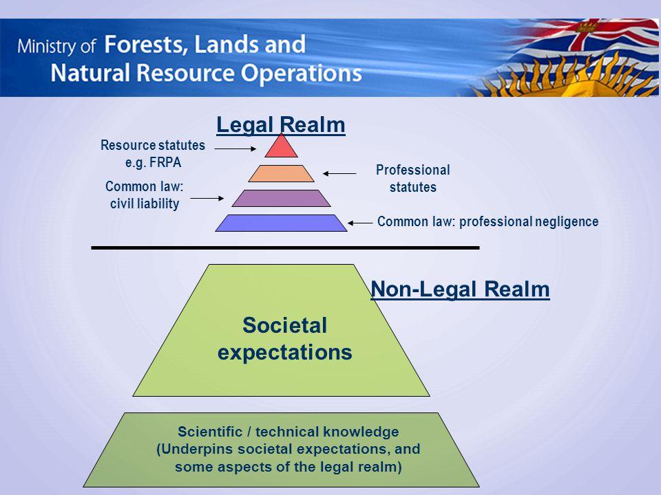 Legal Realm Resource statutes e.g. FRPA Professional statutes Common law: professional negligence Common law: civil liability Societal expectations No
