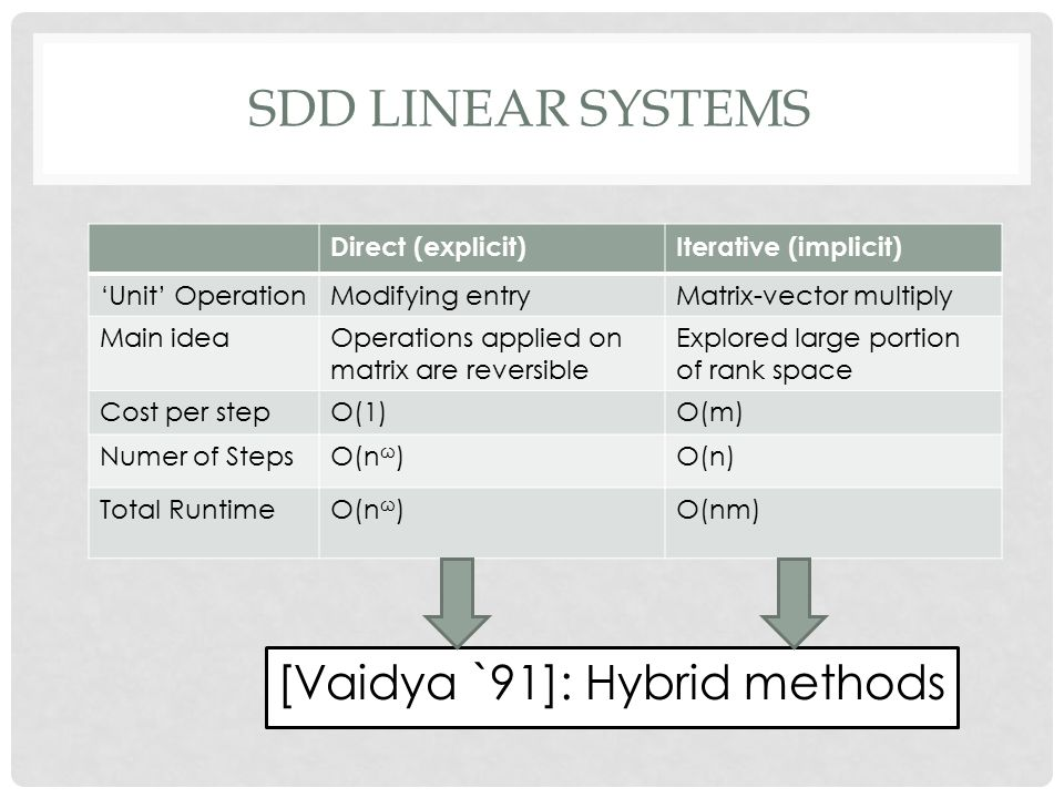 SDD LINEAR SYSTEMS Direct (explicit)Iterative (implicit) 'Unit' OperationModifying entryMatrix-vector multiply Main ideaOperations applied on matrix are reversible Explored large portion of rank space Cost per stepO(1)O(m) Numer of StepsO(n ω )O(n) Total RuntimeO(n ω )O(nm) [Vaidya `91]: Hybrid methods