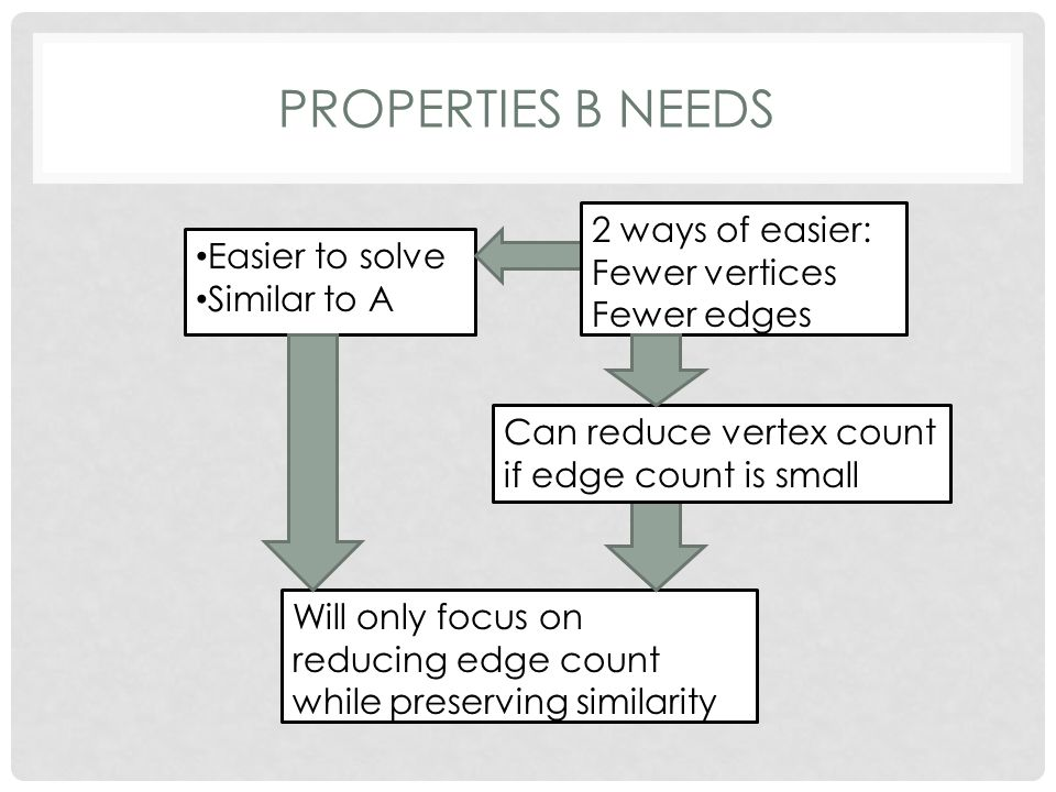 PROPERTIES B NEEDS Easier to solve Similar to A Will only focus on reducing edge count while preserving similarity 2 ways of easier: Fewer vertices Fe