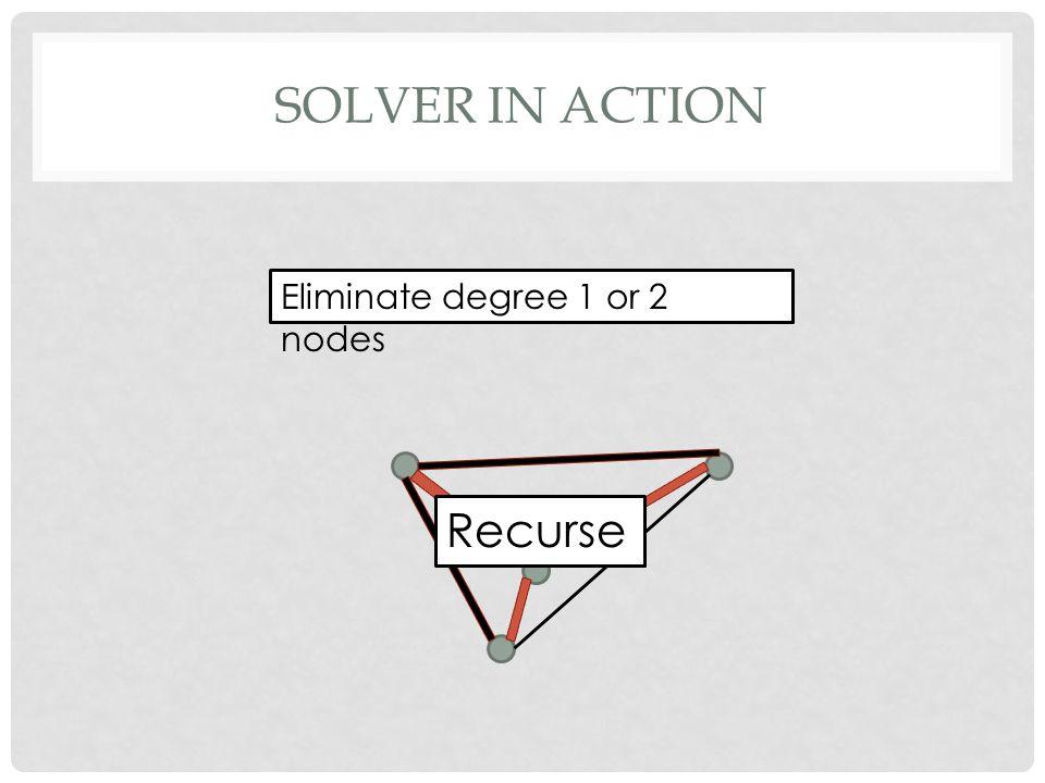 SOLVER IN ACTION Eliminate degree 1 or 2 nodes Recurse