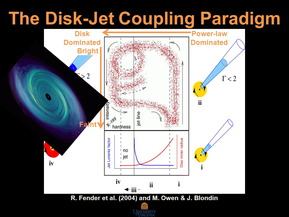 The Disk-Jet Coupling Paradigm Power-law Dominated Disk Dominated Faint R.