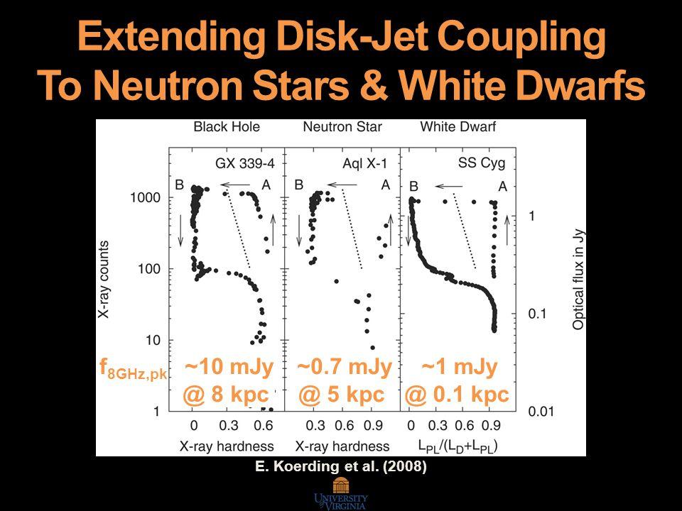 E. Koerding et al. (2008) f 8GHz,pk ~10 mJy @ 8 kpc ~0.7 mJy @ 5 kpc ~1 mJy @ 0.1 kpc Extending Disk-Jet Coupling To Neutron Stars & White Dwarfs