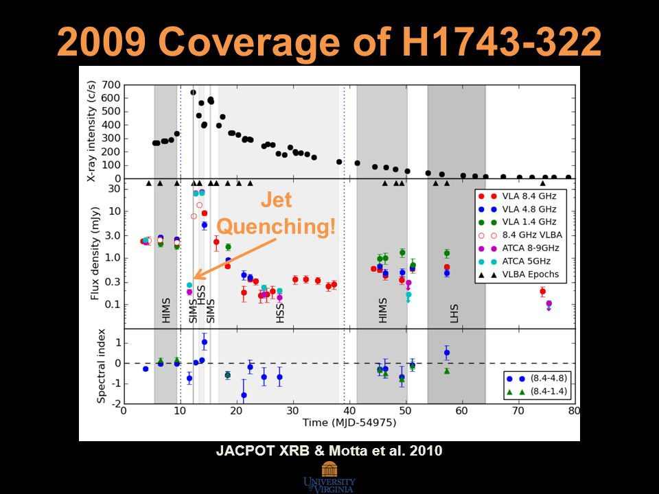 JACPOT XRB & Motta et al. 2010 2009 Coverage of H1743-322 Jet Quenching!