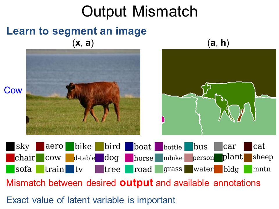Output Mismatch Learn to segment an image Mismatch between desired output and available annotations Exact value of latent variable is important (x, a)