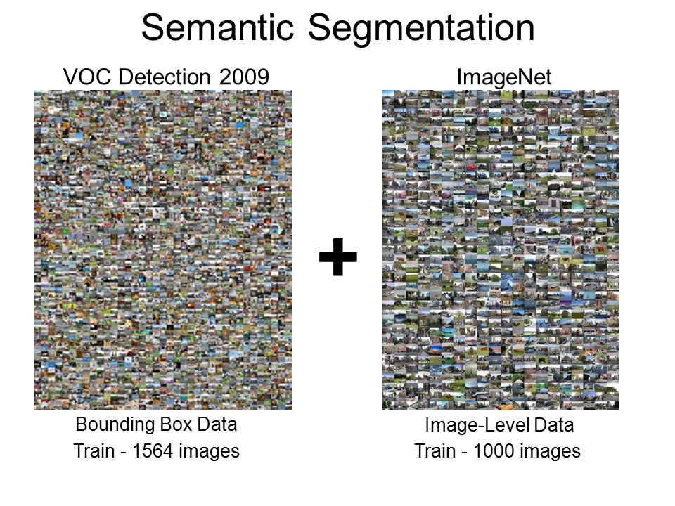 Semantic Segmentation ImageNetVOC Detection 2009 + Train - 1564 imagesTrain - 1000 images Bounding Box Data Image-Level Data