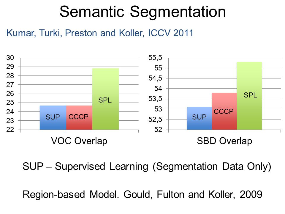 Semantic Segmentation Kumar, Turki, Preston and Koller, ICCV 2011 SUP CCCP SPL SUP CCCP SPL Region-based Model. Gould, Fulton and Koller, 2009 SUP – S