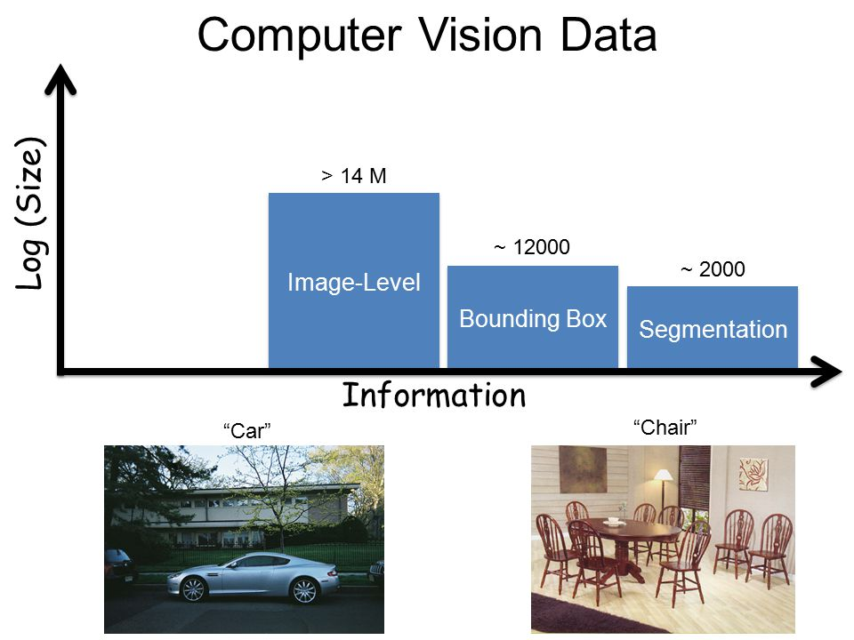 "Computer Vision Data Segmentation Log (Size) Bounding Box Image-Level ~ 2000 ~ 12000 > 14 M ""Car"" ""Chair"" Information"