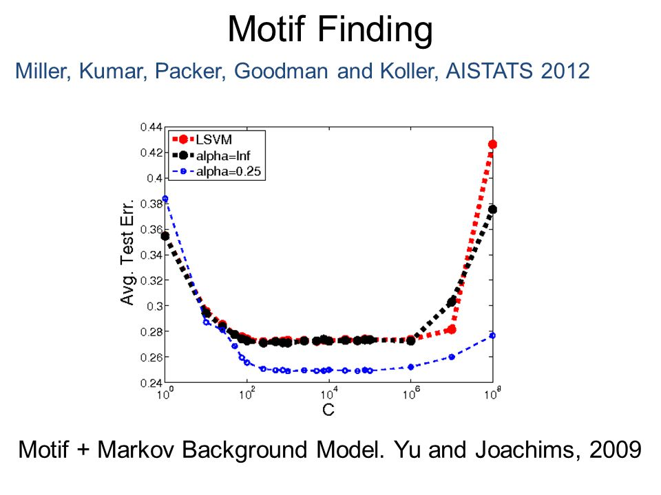 Motif Finding Miller, Kumar, Packer, Goodman and Koller, AISTATS 2012 Motif + Markov Background Model. Yu and Joachims, 2009