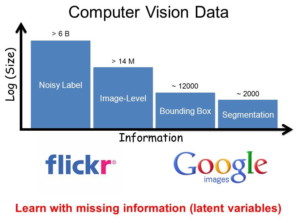 Computer Vision Data Segmentation Log (Size) Bounding Box Image-Level Noisy Label ~ 2000 ~ 12000 > 14 M > 6 B Learn with missing information (latent v
