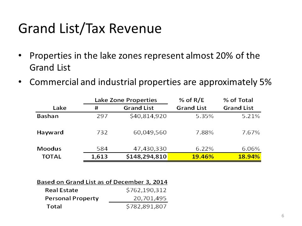Grand List/Tax Revenue Properties in the lake zones represent almost 20% of the Grand List Commercial and industrial properties are approximately 5% 6