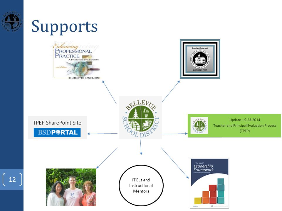 Supports 12 ITCLs and Instructional Mentors