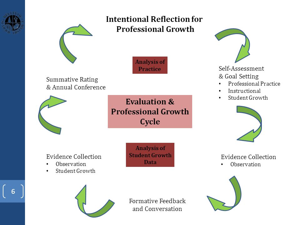 6 Intentional Reflection for Professional Growth Formative Feedback and Conversation Self-Assessment & Goal Setting Professional Practice Instructional Student Growth Evidence Collection Observation Evidence Collection Observation Student Growth Summative Rating & Annual Conference Analysis of Practice Analysis of Student Growth Data Evaluation & Professional Growth Cycle
