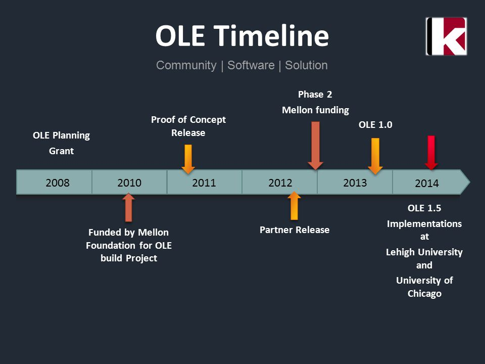 OLE Timeline Community | Software | Solution 20102011201220132008 2014 OLE Planning Grant Proof of Concept Release Funded by Mellon Foundation for OLE build Project Phase 2 Mellon funding OLE 1.5 Implementations at Lehigh University and University of Chicago Partner Release OLE 1.0
