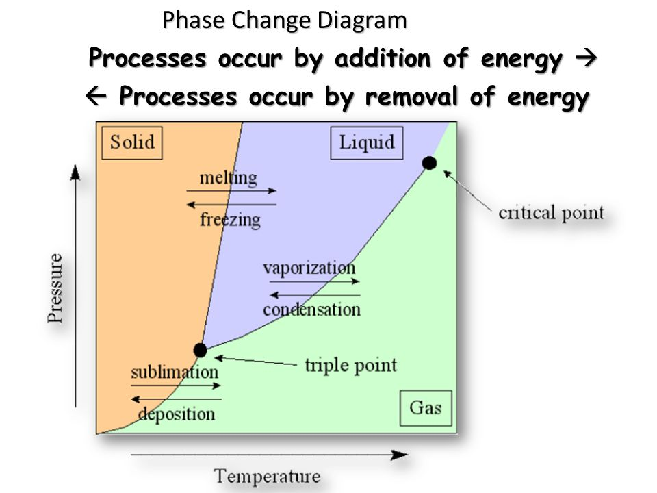 Phase Change Diagram Processes occur by addition of energy   Processes occur by removal of energy