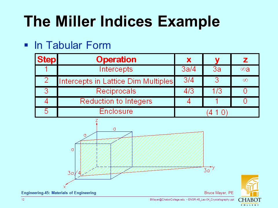 BMayer@ChabotCollege.edu ENGR-45_Lec-04_Crystallography.ppt 11 Bruce Mayer, PE Engineering-45: Materials of Engineering Example  Miller Indices  Fin