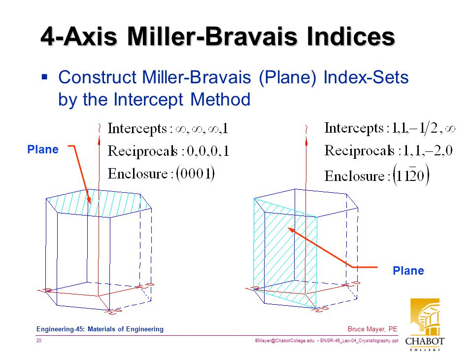 BMayer@ChabotCollege.edu ENGR-45_Lec-04_Crystallography.ppt 19 Bruce Mayer, PE Engineering-45: Materials of Engineering More 4-Axis Directions
