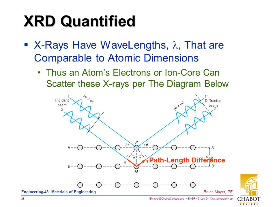 BMayer@ChabotCollege.edu ENGR-45_Lec-04_Crystallography.ppt 28 Bruce Mayer, PE Engineering-45: Materials of Engineering X-Ray Diffraction → Xtal Struc