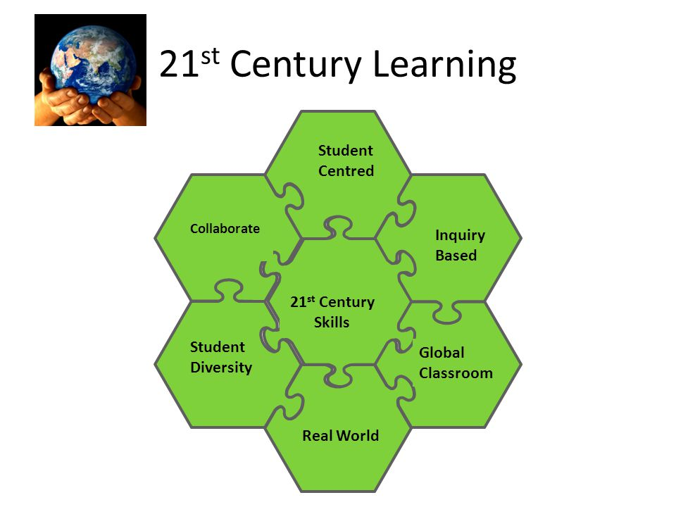 Student Centred Collaborate Global Classroom Inquiry Based Student Diversity Real World 21 st Century Skills 21 st Century Learning