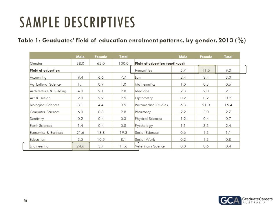 20 Table 1: Graduates' field of education enrolment patterns, by gender, 2013 (%) SAMPLE DESCRIPTIVES MaleFemaleTotal MaleFemaleTotal Gender38.062.0100.0Field of education (continued) Field of education Humanities5.711.69.3 Accounting9.46.67.7Law2.43.43.0 Agricultural Science1.10.91.0Mathematics1.00.30.6 Architecture & Building4.02.12.8Medicine2.32.02.1 Art & Design2.02.92.5Optometry0.2 Biological Sciences3.14.43.9Paramedical Studies6.321.015.4 Computer Sciences6.00.82.8Pharmacy2.23.02.7 Dentistry0.20.40.3Physical Sciences1.20.40.7 Earth Sciences1.40.40.8Pyschology1.13.32.4 Economics & Business21.618.819.8Social Sciences0.61.31.1 Education3.510.98.1Social Work0.21.30.8 Engineering24.63.711.6Veterinary Science0.00.60.4