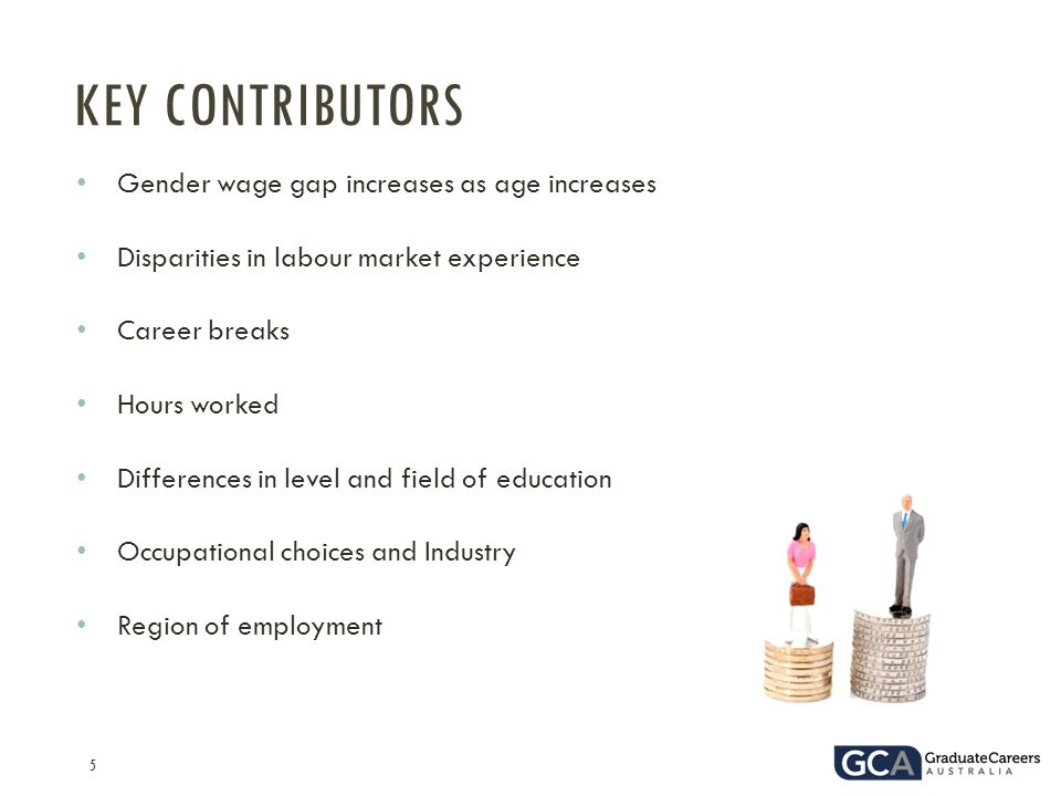 5 Gender wage gap increases as age increases Disparities in labour market experience Career breaks Hours worked Differences in level and field of education Occupational choices and Industry Region of employment KEY CONTRIBUTORS