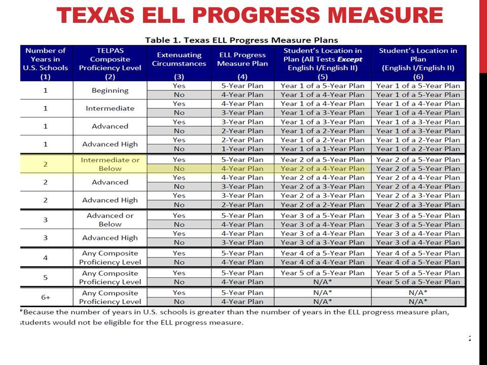 TEXAS ELL PROGRESS MEASURE