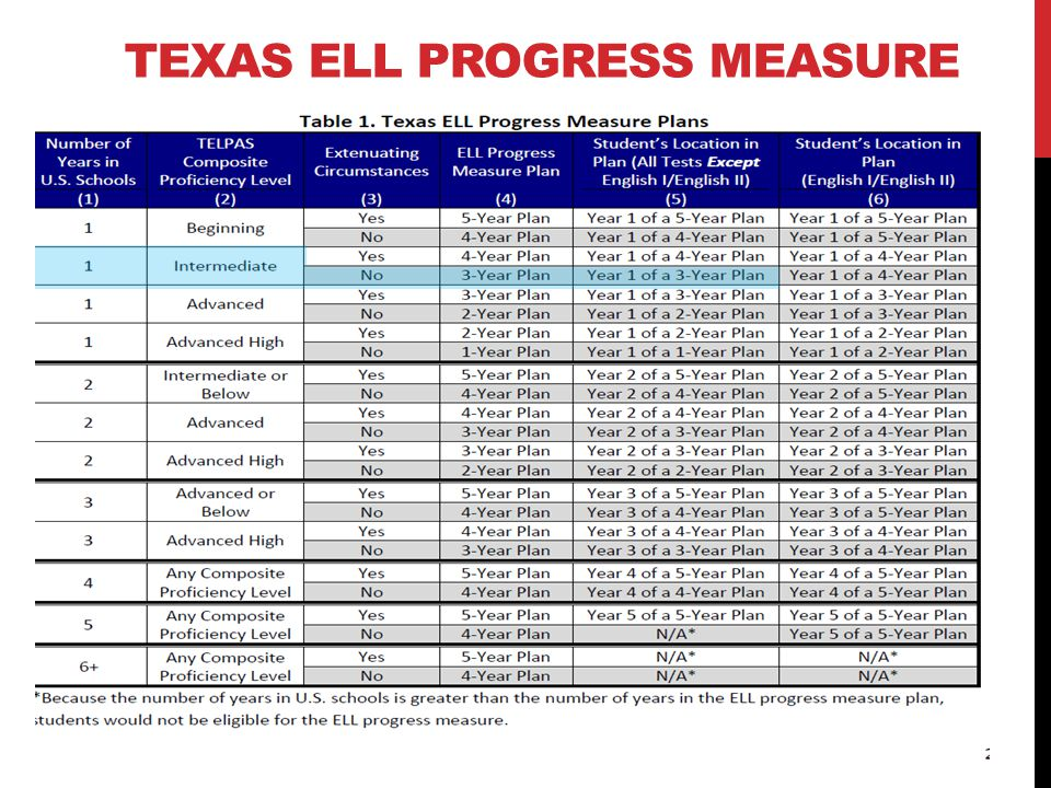 TEXAS ELL PROGRESS MEASURE