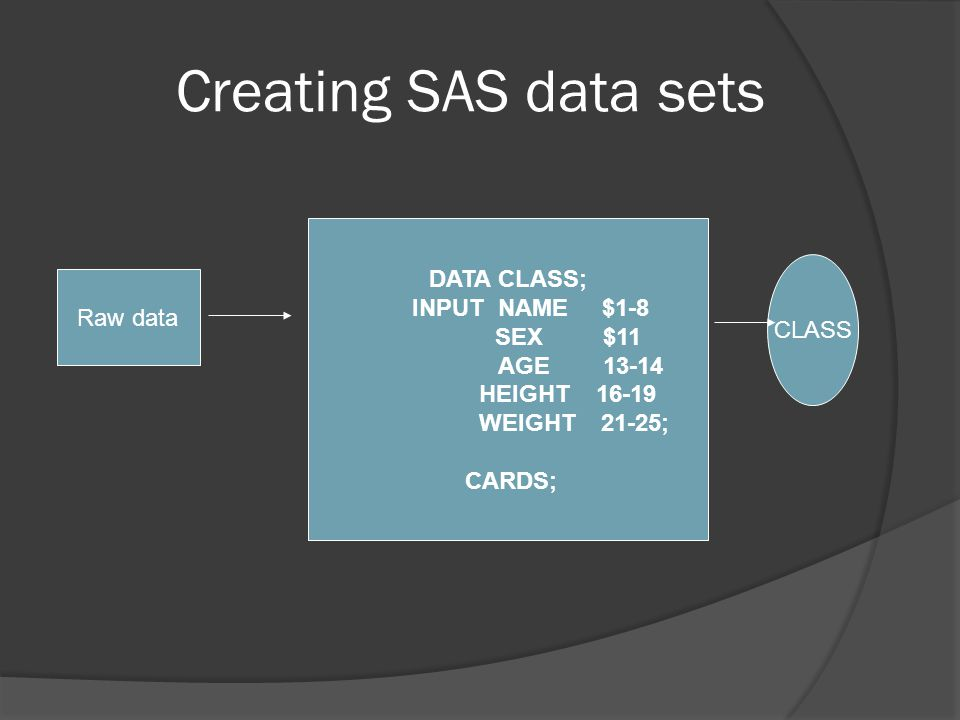 DATA CLASS; INPUT NAME $1-8 SEX $11 AGE 13-14 HEIGHT 16-19 WEIGHT 21-25; CARDS; data lines PROC PRINT DATA=CLASS; PROC MEANS DATA=CLASS; VARIABLES HEIGHT WEIGHT;