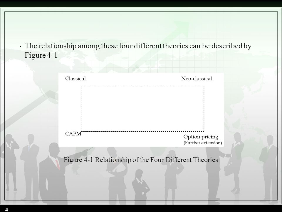 4.1 DISCOUNTED CASH-FLOW VALUATION THEORY (4.1) (4.2) (4.3) 5