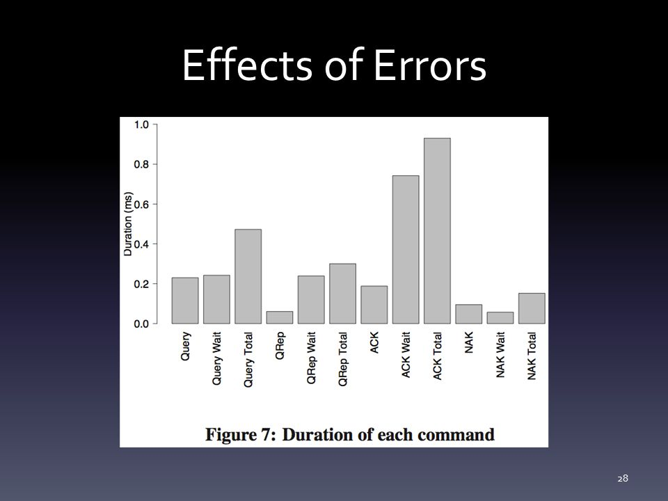 Effects of Errors 28